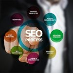 15 Tips For SEO Success